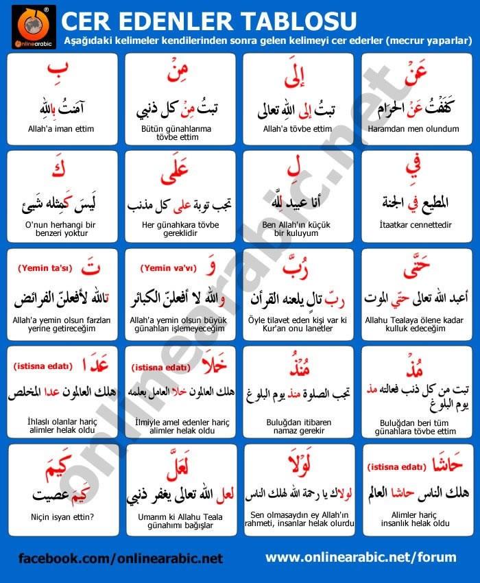 حروف الجر في اللغة التركية تركيا ادويت